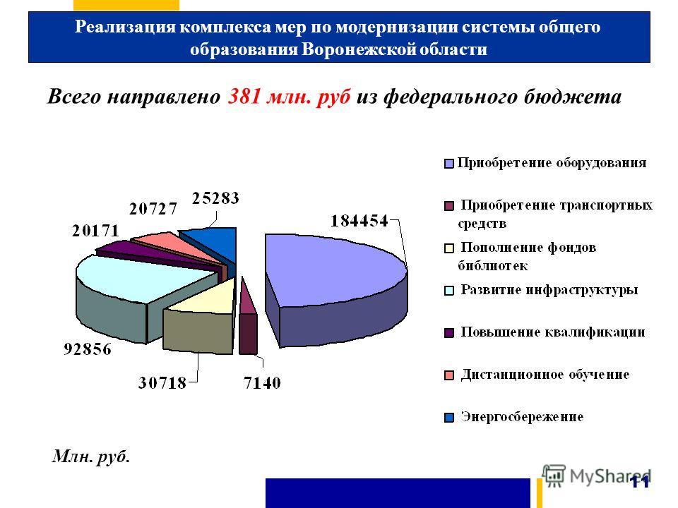 Реализация комплекса мер по модернизации системы общего образования Воронежской области 11 Всего направлено 381 млн. руб из федерального бюджета Млн. руб.