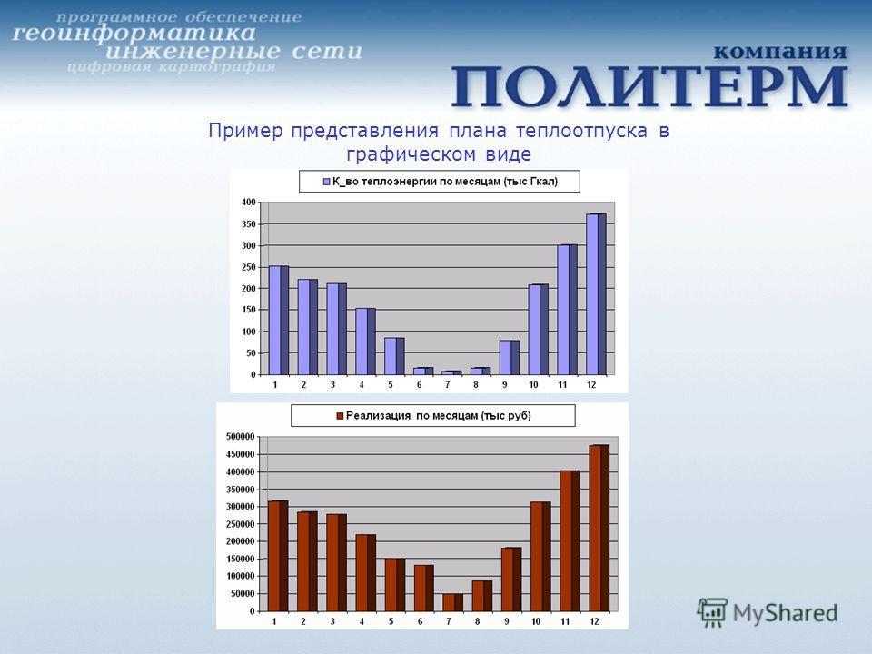 Пример представления плана теплоотпуска в графическом виде