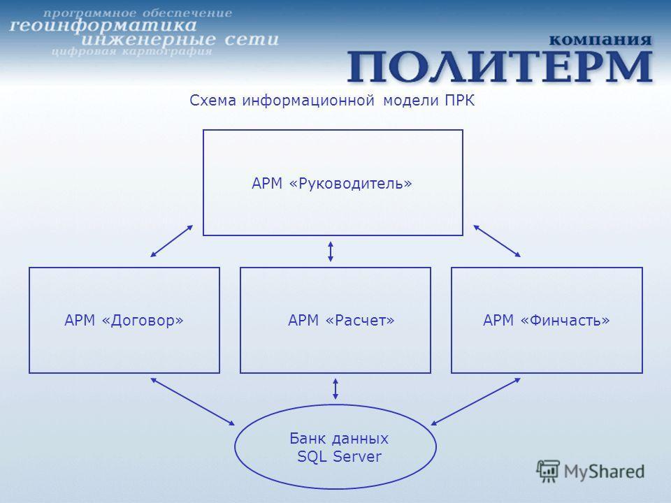 АРМ «Договор»АРМ «Расчет»АРМ «Финчасть» Банк данных SQL Server АРМ «Руководитель» Схема информационной модели ПРК