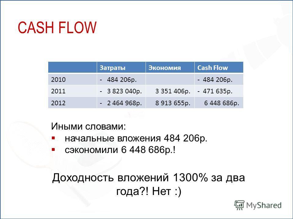 ЗатратыЭкономияCash Flow 2010- 484 206р. 2011- 3 823 040р. 3 351 406р.- 471 635р. 2012- 2 464 968р. 8 913 655р. 6 448 686р. Иными словами: начальные вложения 484 206р. сэкономили 6 448 686р.! Доходность вложений 1300% за два года?! Нет :) CASH FLOW