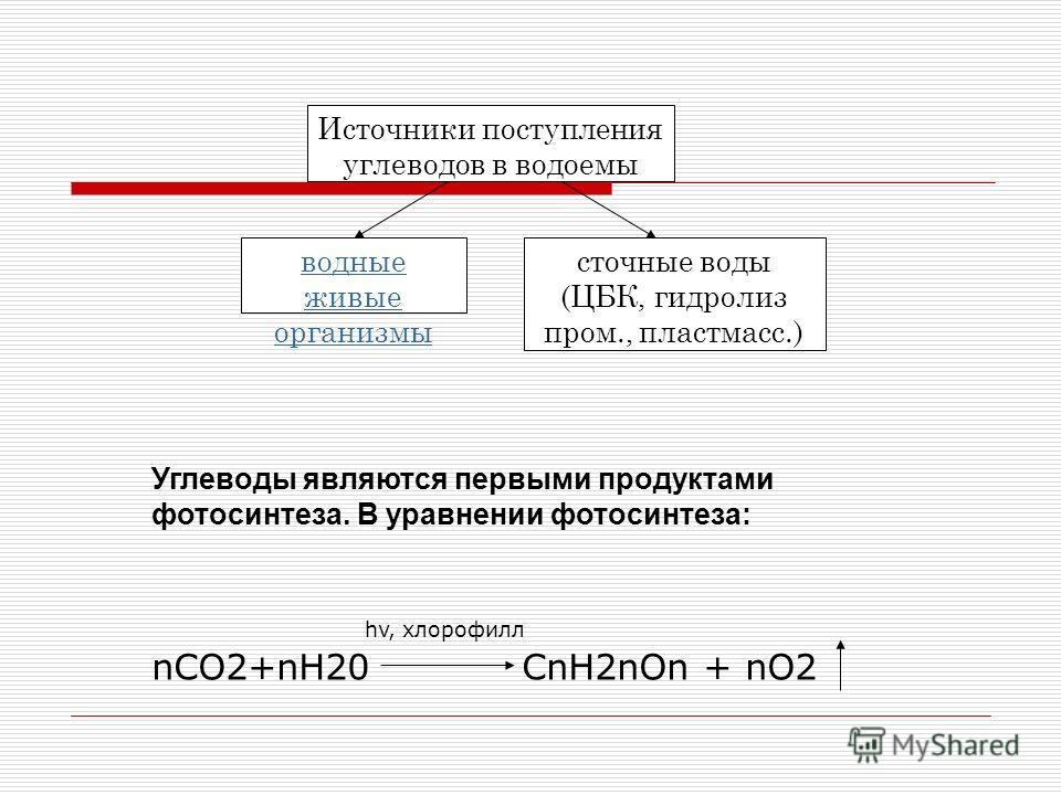 Источники поступления углеводов в водоемы водные живые организмы сточные воды (ЦБК, гидролиз пром., пластмасс.) Углеводы являются первыми продуктами фотосинтеза. В уравнении фотосинтеза: hv, хлорофилл nCO2+nH20 CnH2nOn + nO2