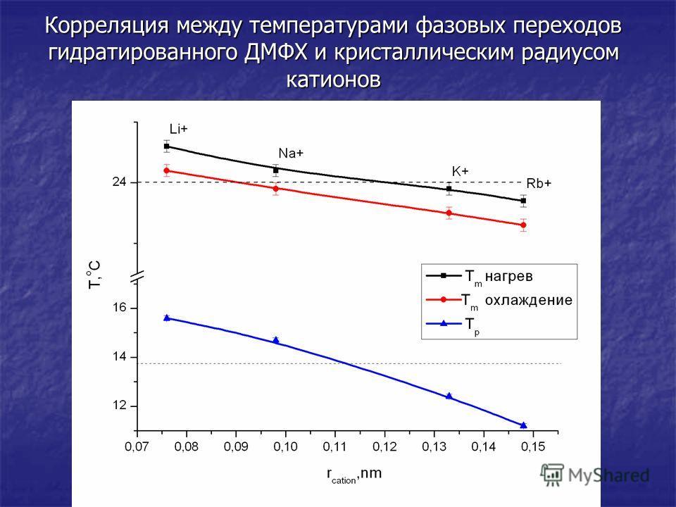 Корреляция между температурами фазовых переходов гидратированного ДМФХ и кристаллическим радиусом катионов