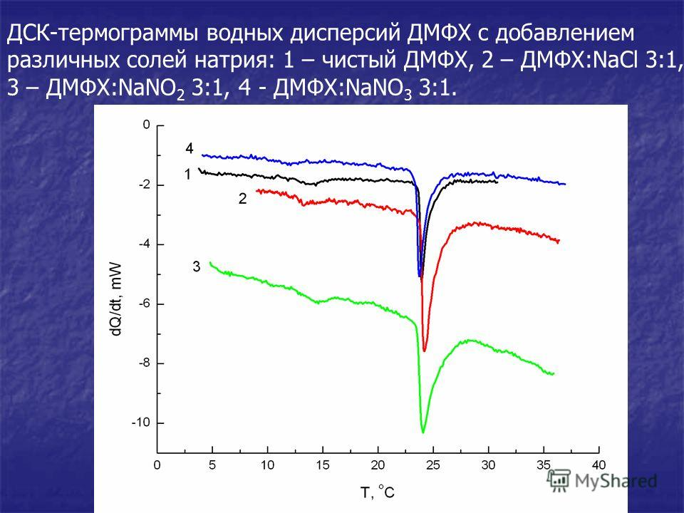 ДСК-термограммы водных дисперсий ДМФХ с добавлением различных солей натрия: 1 – чистый ДМФХ, 2 – ДМФХ:NaCl 3:1, 3 – ДМФХ:NaNO 2 3:1, 4 - ДМФХ:NaNO 3 3:1.