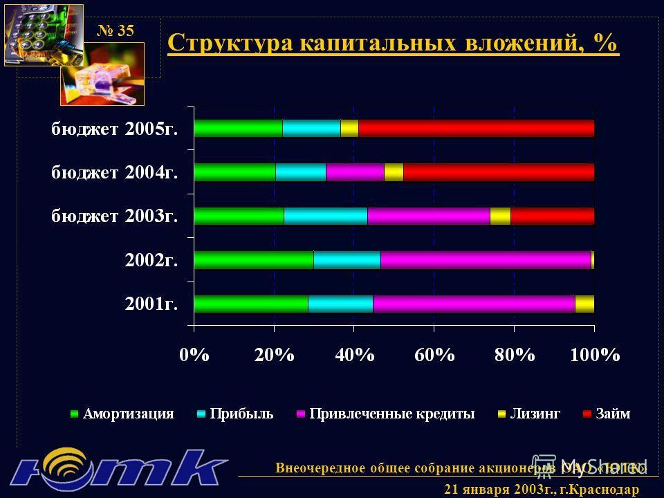 Внеочередное общее собрание акционеров ОАО «ЮТК» 21 января 2003г., г.Краснодар 35 Структура капитальных вложений, %