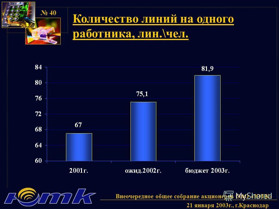 Внеочередное общее собрание акционеров ОАО «ЮТК» 21 января 2003г., г.Краснодар 40 Количество линий на одного работника, лин.\чел.