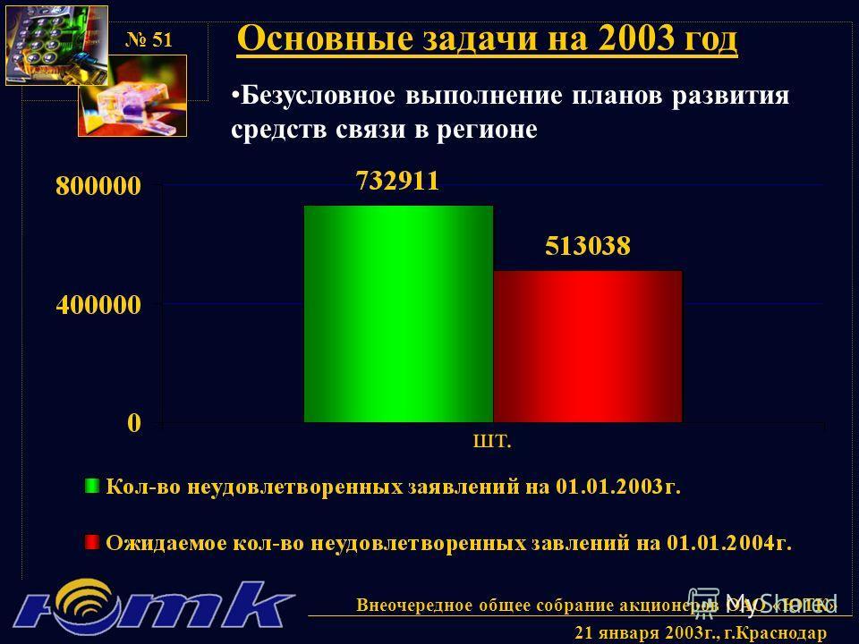 Внеочередное общее собрание акционеров ОАО «ЮТК» 21 января 2003г., г.Краснодар 51 Основные задачи на 2003 год Безусловное выполнение планов развития средств связи в регионе шт.