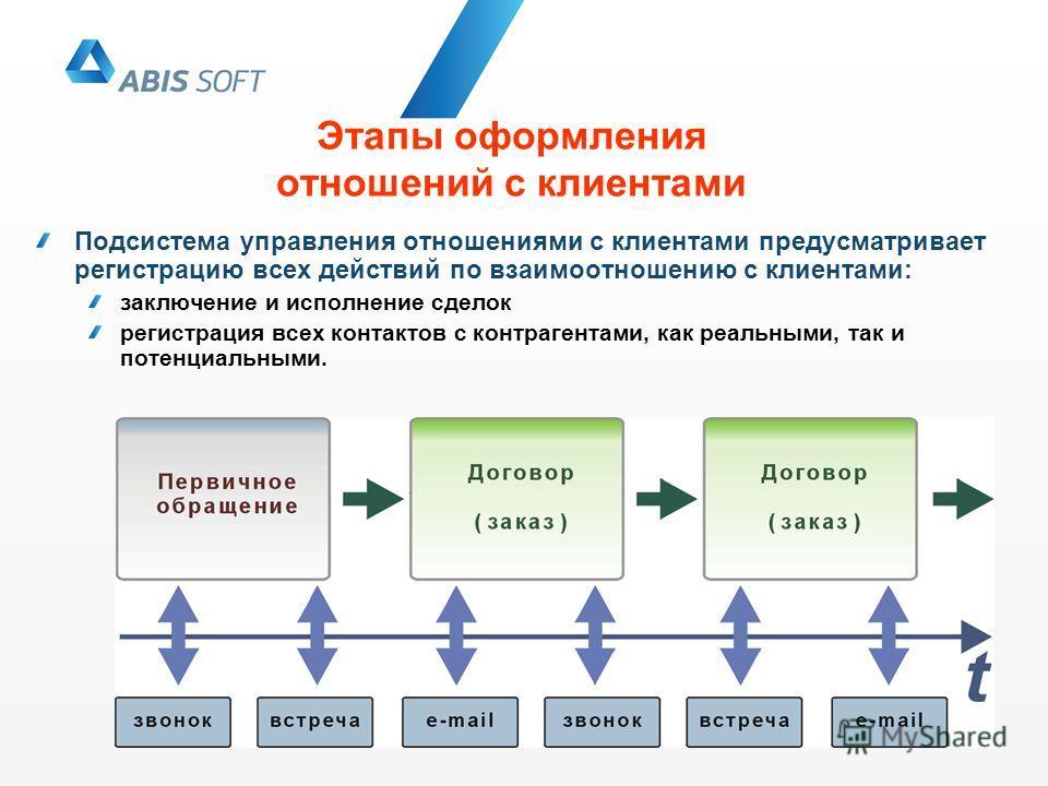 Этапы оформления отношений с клиентами Подсистема управления отношениями с клиентами предусматривает регистрацию всех действий по взаимоотношению с клиентами: заключение и исполнение сделок регистрация всех контактов с контрагентами, как реальными, т