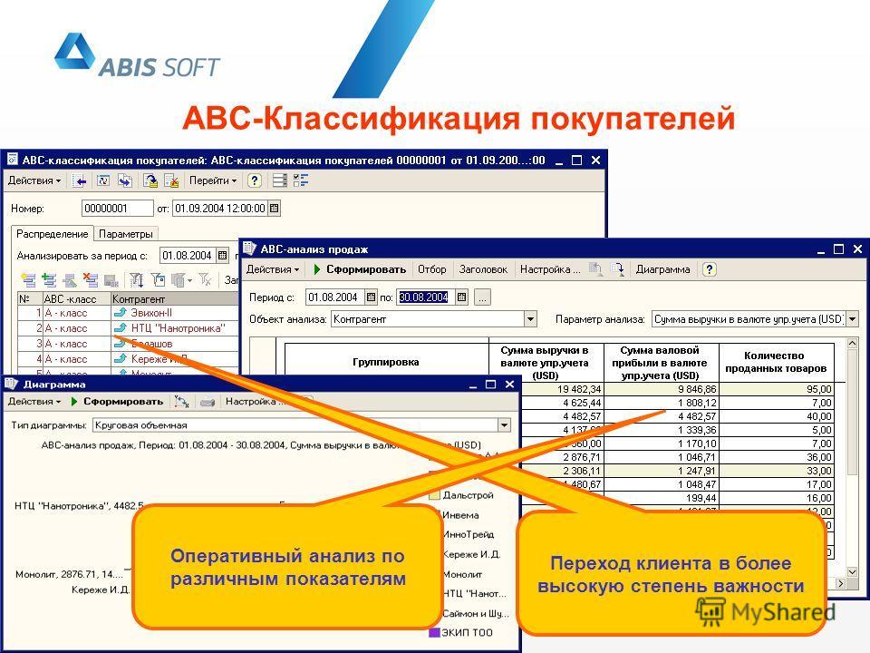 АВС-Классификация покупателей Переход клиента в более высокую степень важности Оперативный анализ по различным показателям