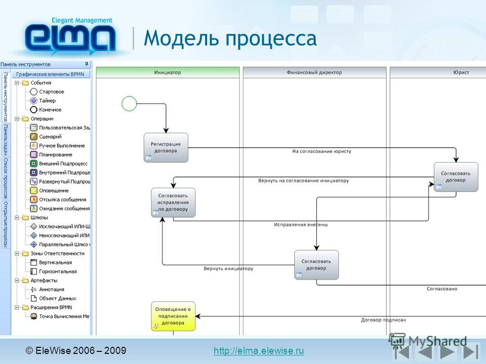 © EleWise 2006 – 2009 http://elma.elewise.ru Модель процесса