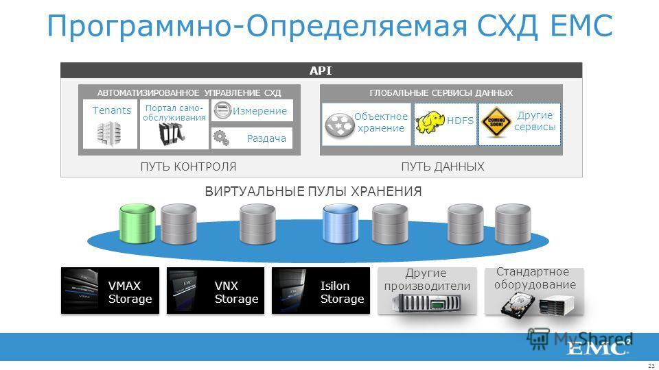23 Программно-Определяемая СХД EMC ГЛОБАЛЬНЫЕ СЕРВИСЫ ДАННЫХ HDFS Объектное хранение Измерение Раздача АВТОМАТИЗИРОВАННОЕ УПРАВЛЕНИЕ СХД Tenants Портал само- обслуживания API VMAX Storage VNX Storage Isilon Storage ПУТЬ КОНТРОЛЯПУТЬ ДАННЫХ ВИРТУАЛЬНЫ