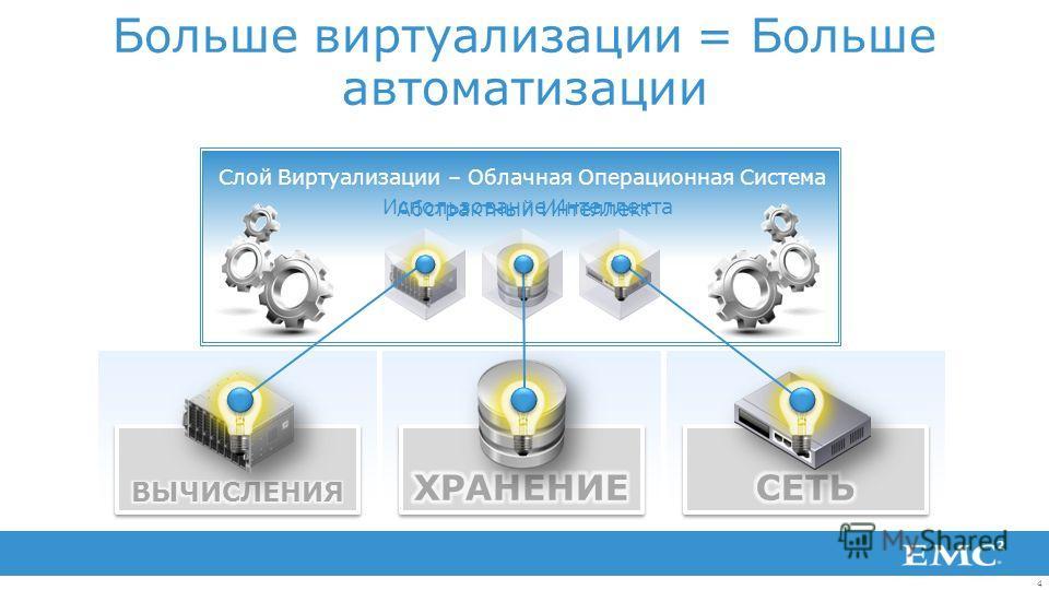 4 Слой Виртуализации – Облачная Операционная Система Virtualization Layer - Cloud Operating System Больше виртуализации = Больше автоматизации Абстрактный Интеллект Использование Интеллекта