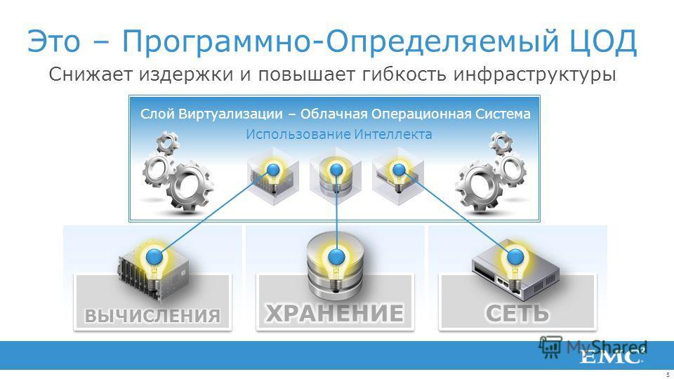 5 Это – Программно-Определяемый ЦОД Снижает издержки и повышает гибкость инфраструктуры Слой Виртуализации – Облачная Операционная Система Использование Интеллекта