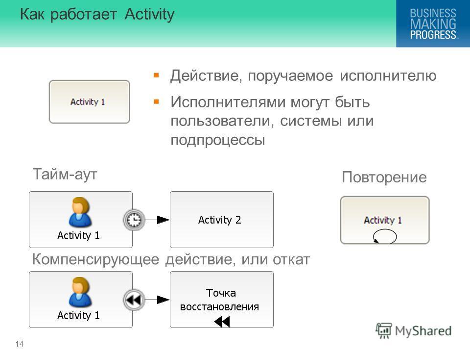 14 Как работает Activity Действие, поручаемое исполнителю Исполнителями могут быть пользователи, системы или подпроцессы Тайм-аут Компенсирующее действие, или откат Повторение