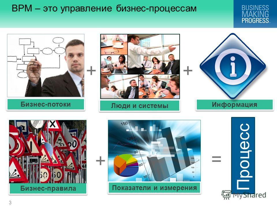 3 BPM – это управление бизнес-процессам Показатели и измерения Бизнес-потоки Бизнес-правила Информация Люди и системы = Процесс ++ +