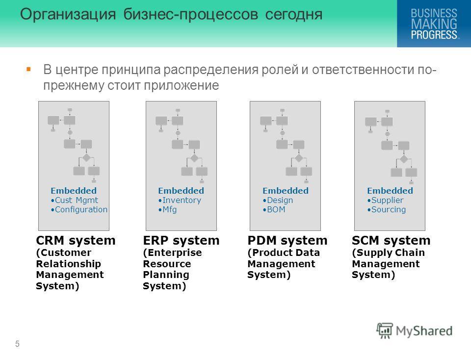 5 Организация бизнес-процессов сегодня В центре принципа распределения ролей и ответственности по- прежнему стоит приложение Embedded Supplier Sourcing SCM system (Supply Chain Management System) Embedded Inventory Mfg ERP system (Enterprise Resource