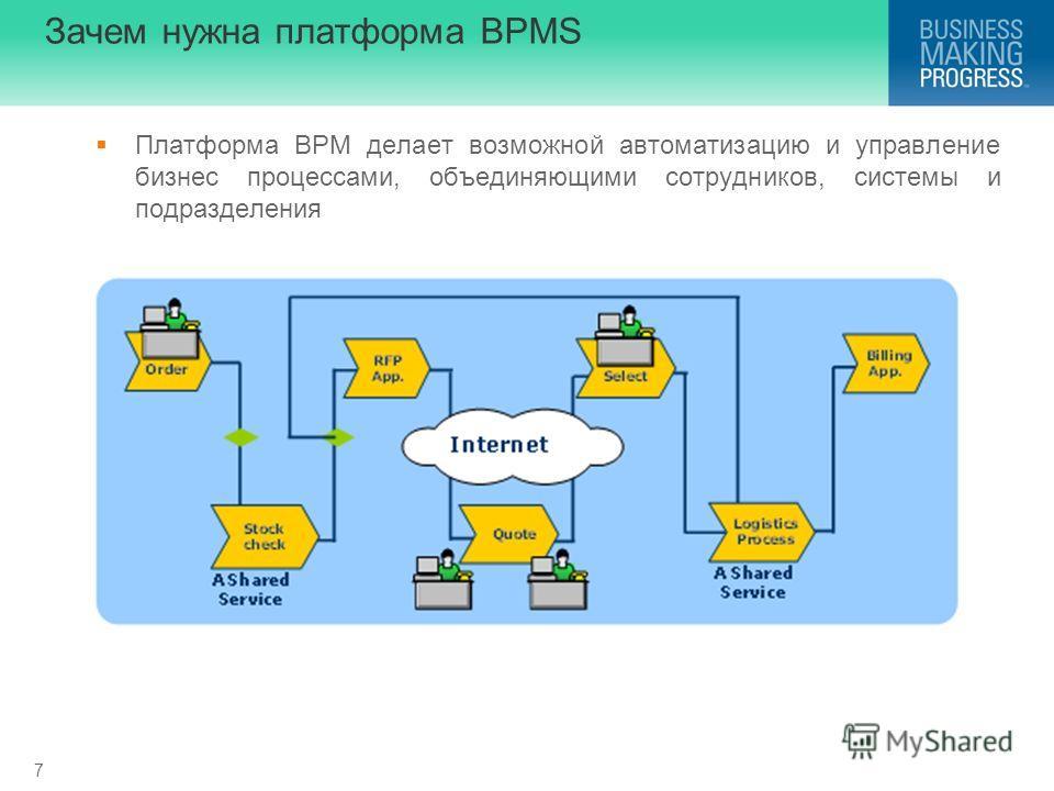 7 Зачем нужна платформа BPMS Платформа BPM делает возможной автоматизацию и управление бизнес процессами, объединяющими сотрудников, системы и подразделения
