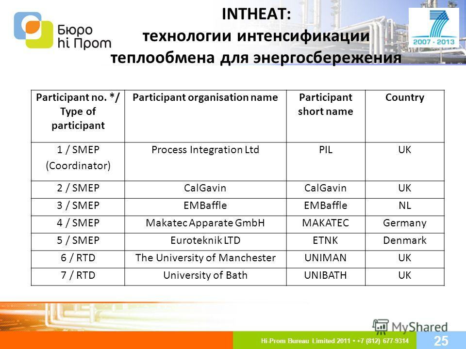INTHEAT: технологии интенсификации теплообмена для энергосбережения Participant no. */ Type of participant Participant organisation nameParticipant short name Country 1 / SMEP (Coordinator) Process Integration LtdPILUK 2 / SMEPCalGavin UK 3 / SMEPEMB