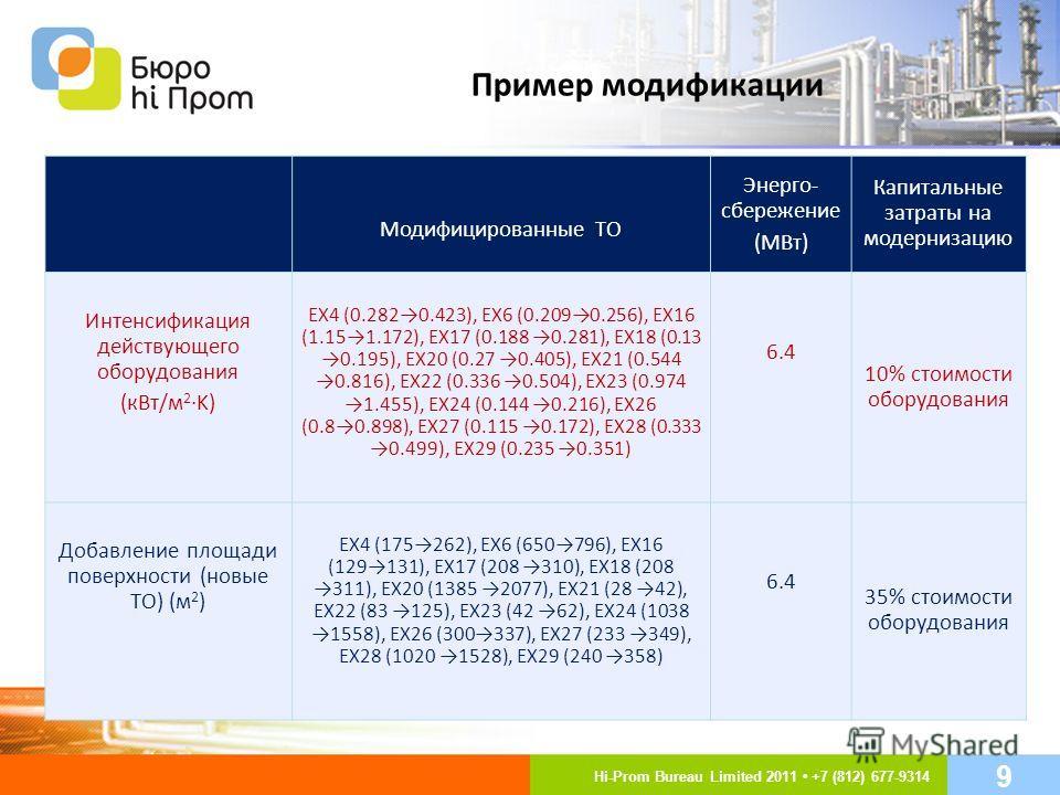Пример модификации Модифицированные ТО Энерго- сбережение (МВт) Капитальные затраты на модернизацию Интенсификация действующего оборудования (кВт/м 2 ·K) EX4 (0.2820.423), EX6 (0.2090.256), EX16 (1.151.172), EX17 (0.188 0.281), EX18 (0.13 0.195), EX2