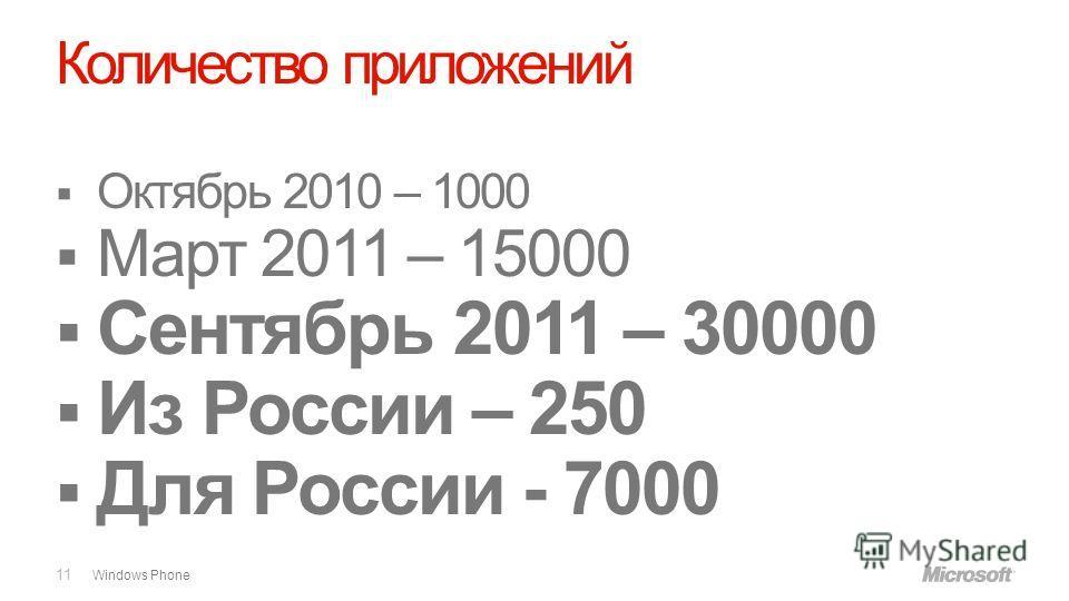 Windows Phone Количество приложений 11 Октябрь 2010 – 1000 Март 2011 – 15000 Сентябрь 2011 – 30000 Из России – 250 Для России - 7000