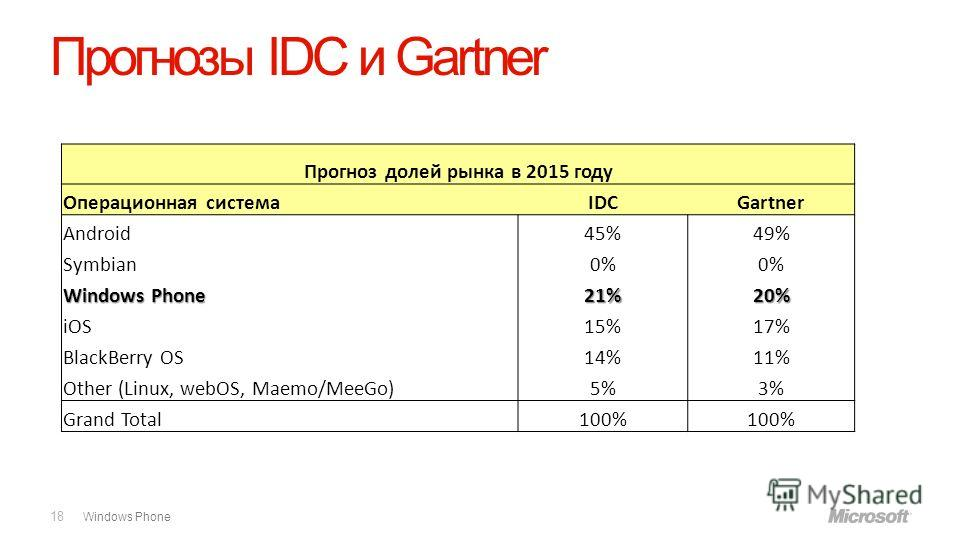 Windows Phone Прогнозы IDC и Gartner 18 Прогноз долей рынка в 2015 году Операционная системаIDCGartner Android45%49% Symbian0% Windows Phone 21%20% iOS15%17% BlackBerry OS14%11% Other (Linux, webOS, Maemo/MeeGo)5%3% Grand Total100%