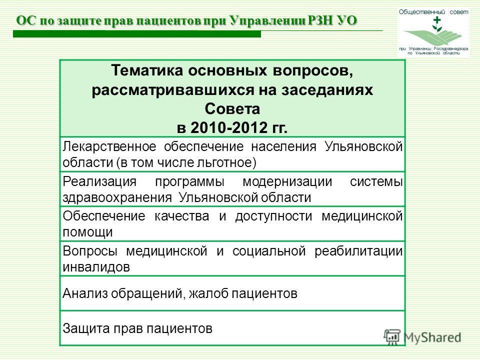 Тематика основных вопросов, рассматривавшихся на заседаниях Совета в 2010-2012 гг. Лекарственное обеспечение населения Ульяновской области (в том числе льготное) Реализация программы модернизации системы здравоохранения Ульяновской области Обеспечени