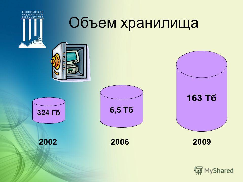 Объем хранилища 200220062009 324 Гб 6,5 Тб 163 Тб