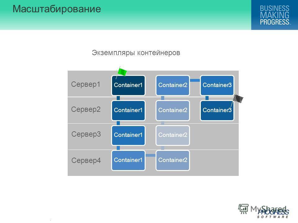 . Масштабирование Cервер1 Cервер2 Cервер3 Cервер4 Экземпляры контейнеров Container1 Container2 Container3