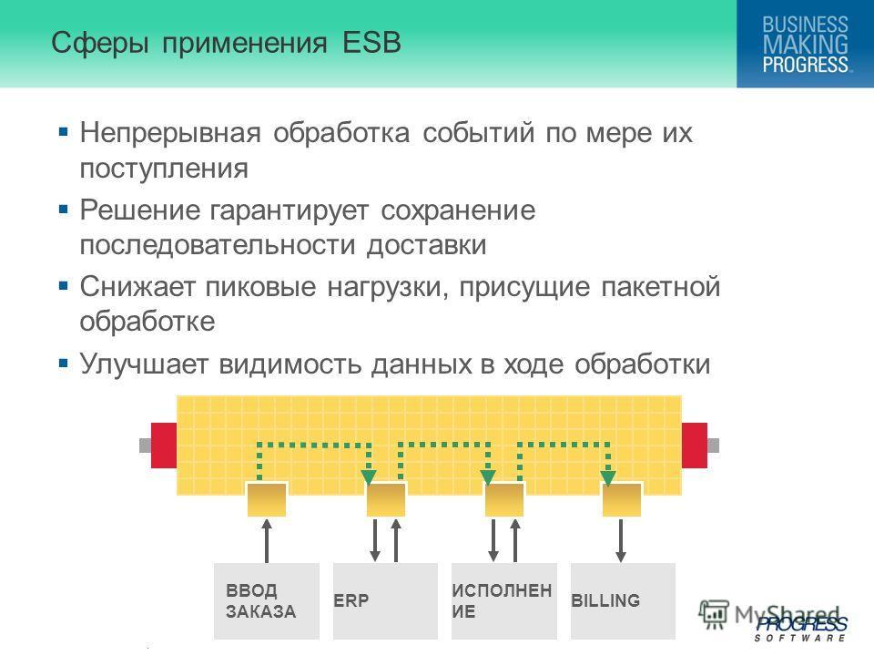 . Сферы применения ESB Непрерывная обработка событий по мере их поступления Решение гарантирует сохранение последовательности доставки Снижает пиковые нагрузки, присущие пакетной обработке Улучшает видимость данных в ходе обработки ВВОД ЗАКАЗА ERP ИС