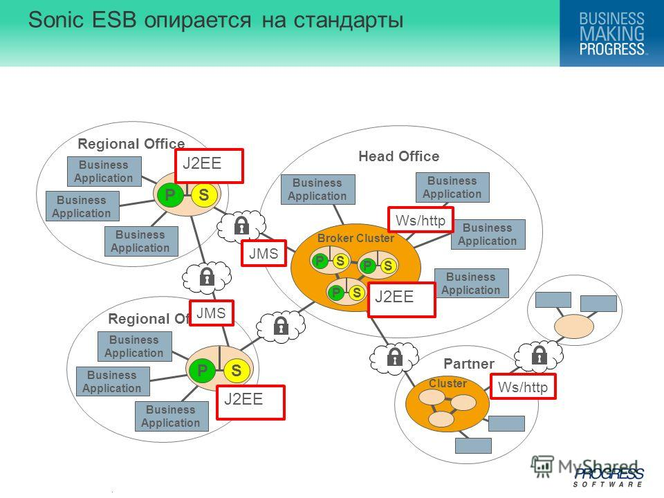 . Sonic ESB опирается на стандарты Head Office Regional Office Partner Business Application Business Application Business Application Business Application Business Application Business Application Business Application Regional Office Business Applica