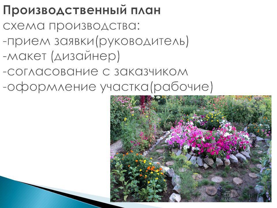 Производственный план схема производства: -прием заявки(руководитель) -макет (дизайнер) -согласование с заказчиком -оформление участка(рабочие)