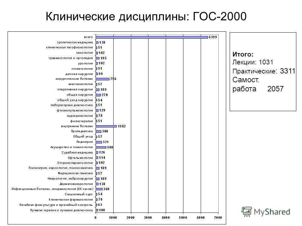 Клинические дисциплины: ГОС-2000 Итого: Лекции: 1031 Практические : 3311 Самост. работа 2057