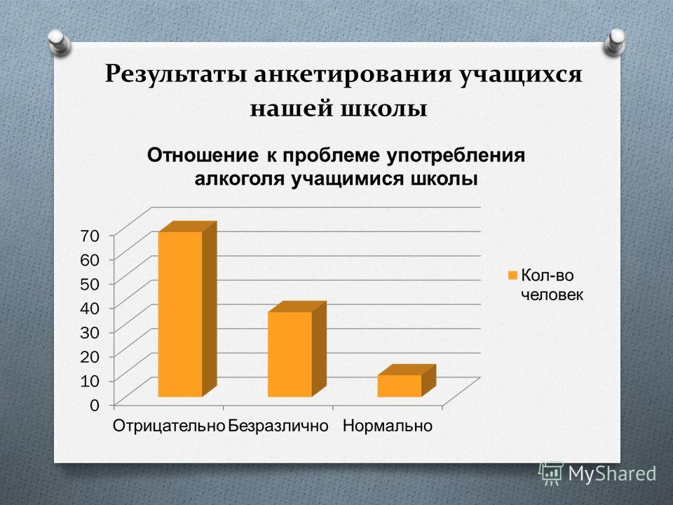 Результаты анкетирования учащихся нашей школы