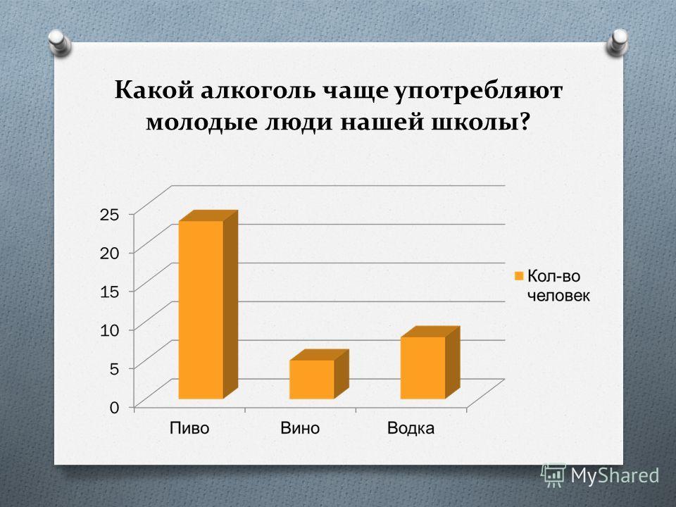 Какой алкоголь чаще употребляют молодые люди нашей школы?
