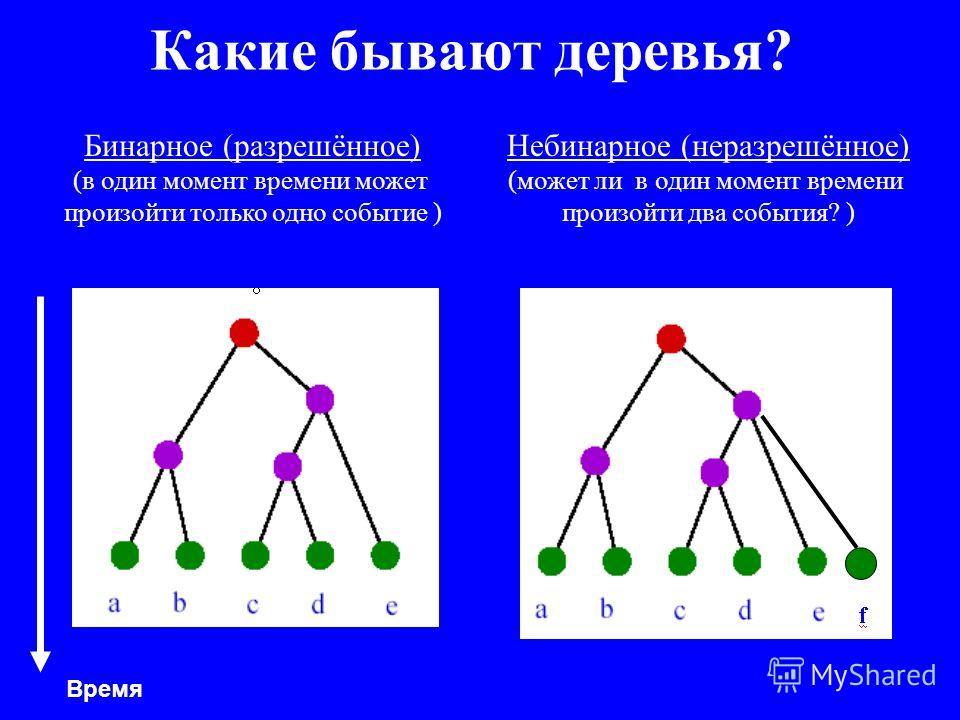 Какие бывают деревья? Бинарное (разрешённое) (в один момент времени может произойти только одно событие ) Небинарное (неразрешённое) (может ли в один момент времени произойти два события? ) Время