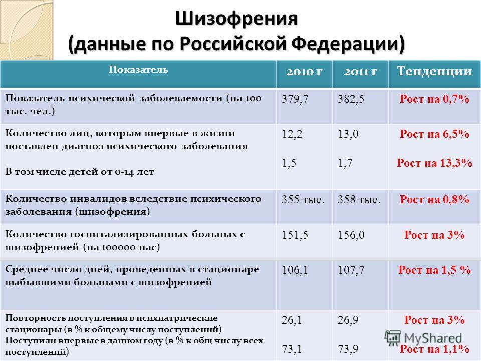 Шизофрения (данные по Российской Федерации) Показатель 2010 г2011 гТенденции Показатель психической заболеваемости (на 100 тыс. чел.) 379,7382,5Рост на 0,7% Количество лиц, которым впервые в жизни поставлен диагноз психического заболевания В том числ