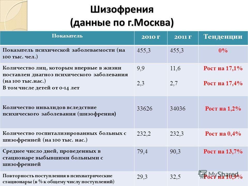 Шизофрения (данные по г.Москва) Показатель 2010 г2011 гТенденции Показатель психической заболеваемости (на 100 тыс. чел.) 455,3 0% Количество лиц, которым впервые в жизни поставлен диагноз психического заболевания (на 100 тыс.нас.) В том числе детей