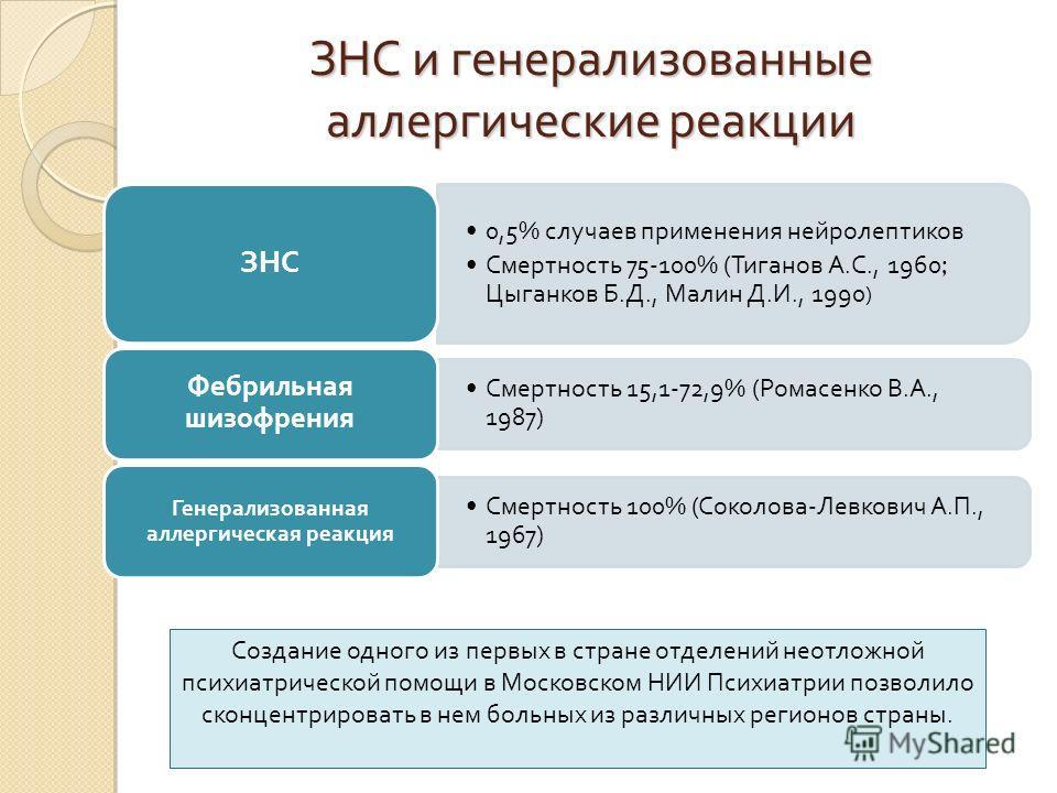 ЗНС и генерализованные аллергические реакции 0,5% случаев применения нейролептиков Смертность 75-100% ( Тиганов А. С., 1960; Цыганков Б. Д., Малин Д. И., 1990 ) ЗНС Смертность 15,1-72,9% ( Ромасенко В. А., 1987) Фебрильная шизофрения Смертность 100%