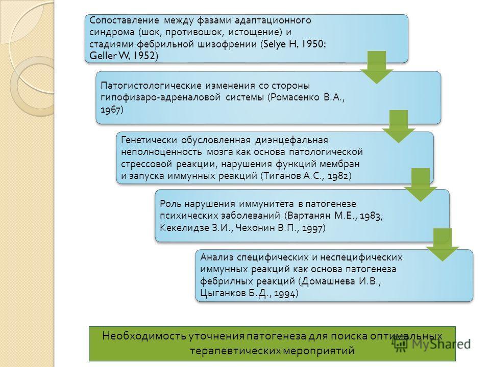 Сопоставление между фазами адаптационного синдрома ( шок, противошок, истощение ) и стадиями фебрильной шизофрении (Selye H, 1950; Geller W, 1952) Патогистологические изменения со стороны гипофизаро - адреналовой системы ( Ромасенко В. А., 1967) Гене