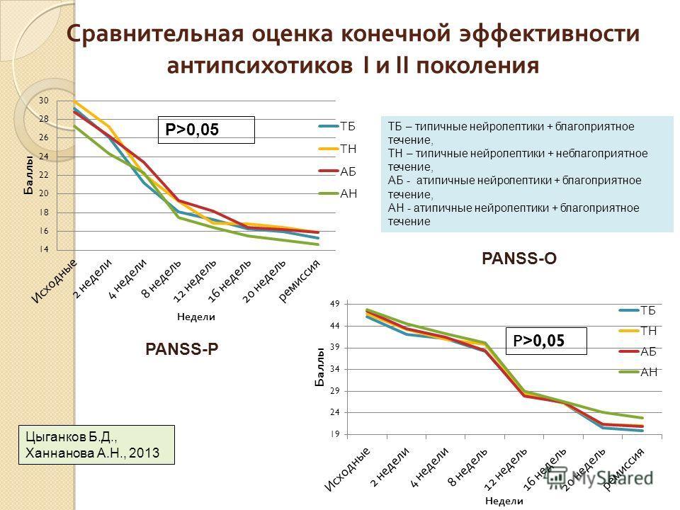 Сравнительная оценка конечной эффективности антипсихотиков I и II поколения Р>0,05 PANSS-P PANSS-O Цыганков Б.Д., Ханнанова А.Н., 2013 ТБ – типичные нейролептики + благоприятное течение, ТН – типичные нейролептики + неблагоприятное течение, АБ - атип