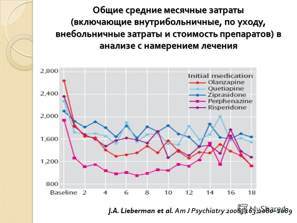 Общие средние месячные затраты ( включающие внутрибольничные, по уходу, внебольничные затраты и стоимость препаратов ) в анализе с намерением лечения J.A. Lieberman et al. Am J Psychiatry 2006; 163:2080–2089