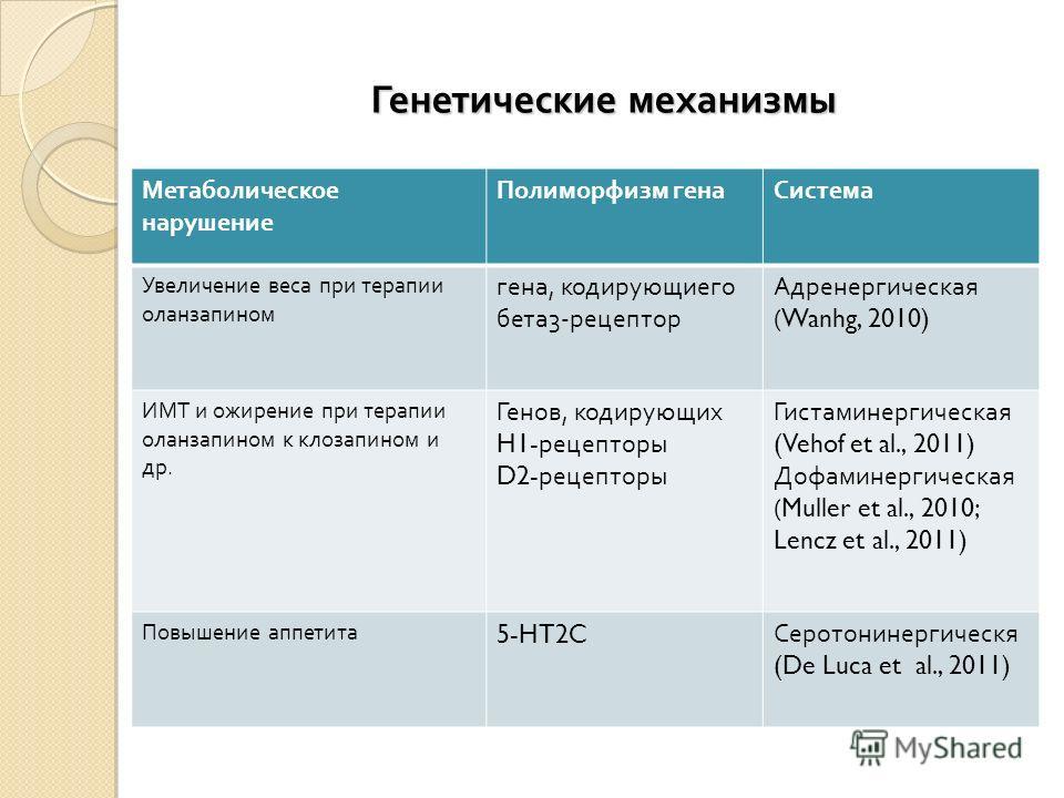 Генетические механизмы Метаболическое нарушение Полиморфизм генаСистема Увеличение веса при терапии оланзапином гена, кодирующиего бета3-рецептор Адренергическая ( Wanhg, 2010) ИМТ и ожирение при терапии оланзапином к клозапином и др. Генов, кодирующ