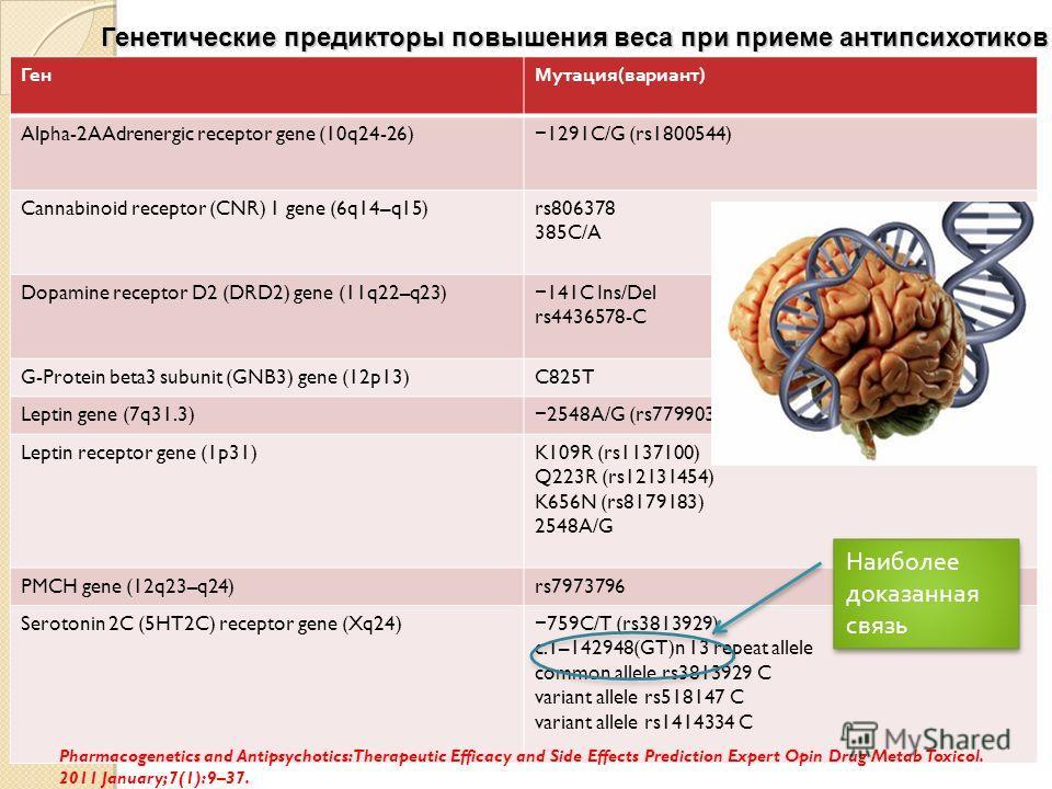 Генетические предикторы повышения веса при приеме антипсихотиков ГенМутация(вариант) Alpha-2AAdrenergic receptor gene (10q24-26) 1291C/G (rs1800544) Cannabinoid receptor (CNR) 1 gene (6q14–q15)rs806378 385C/A Dopamine receptor D2 (DRD2) gene (11q22–q