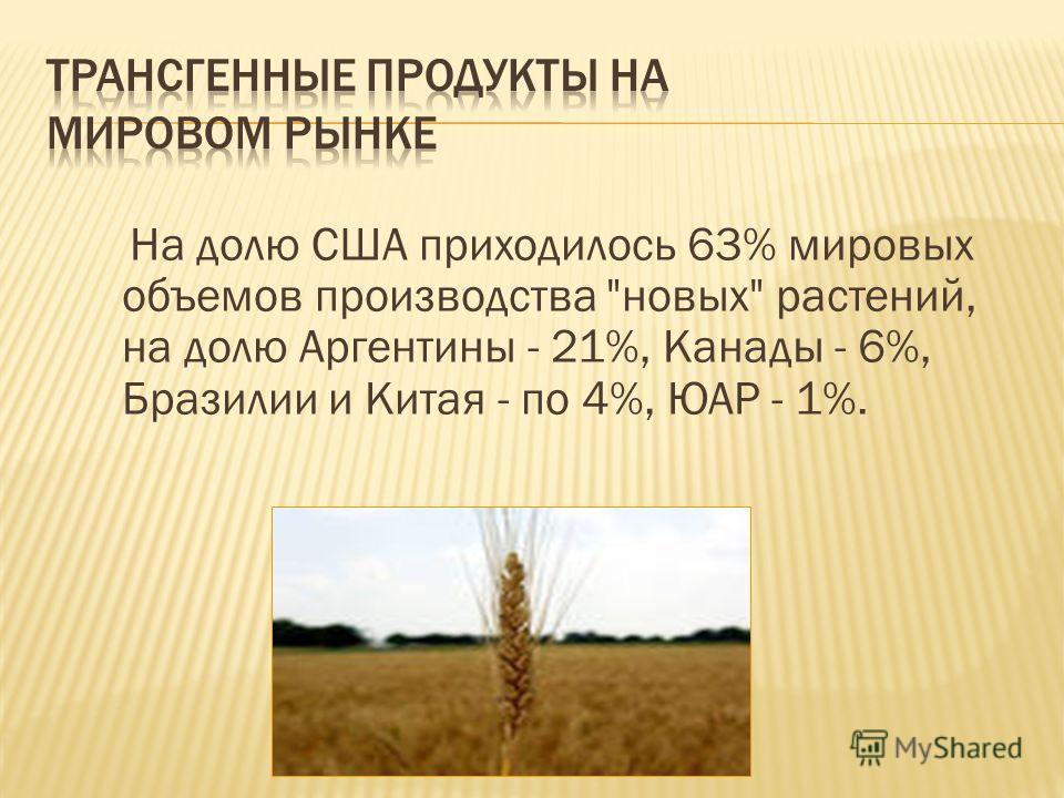 На долю США приходилось 63% мировых объемов производства новых растений, на долю Аргентины - 21%, Канады - 6%, Бразилии и Китая - по 4%, ЮАР - 1%.