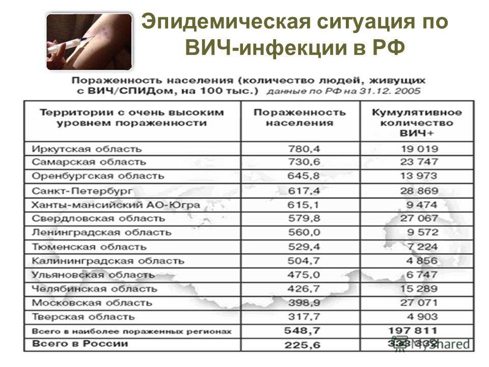 Эпидемическая ситуация по ВИЧ-инфекции в РФ