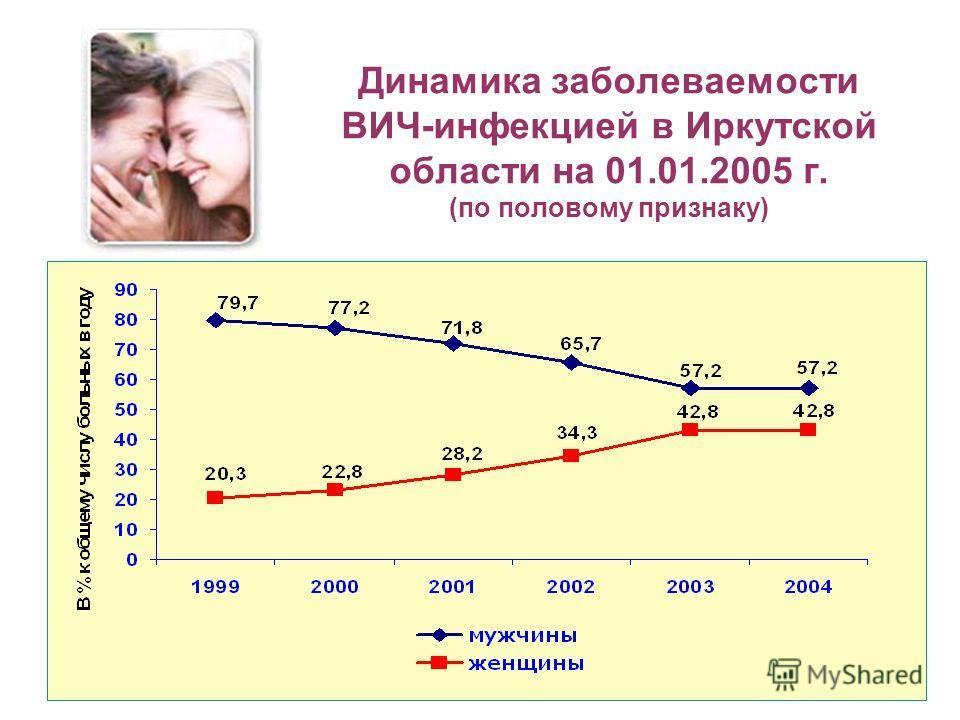Динамика заболеваемости ВИЧ-инфекцией в Иркутской области на 01.01.2005 г. (по половому признаку)