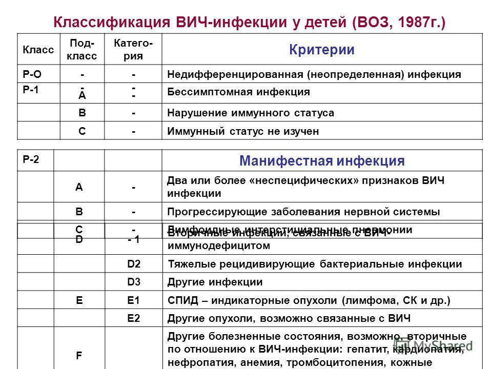 Класс Под- класс Катего- рия Критерии Р-О -- Недифференцированная (неопределенная) инфекция P-1 -A-A ---- Бессимптомная инфекция B- Нарушение иммунного статуса C- Иммунный статус не изучен Классификация ВИЧ-инфекции у детей (ВОЗ, 1987г.) P-2 Манифест