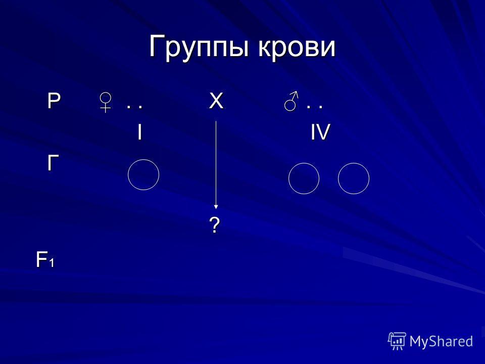 Группы крови Р.. Х.. Р.. Х.. I IV I IV Г ? F 1 F 1