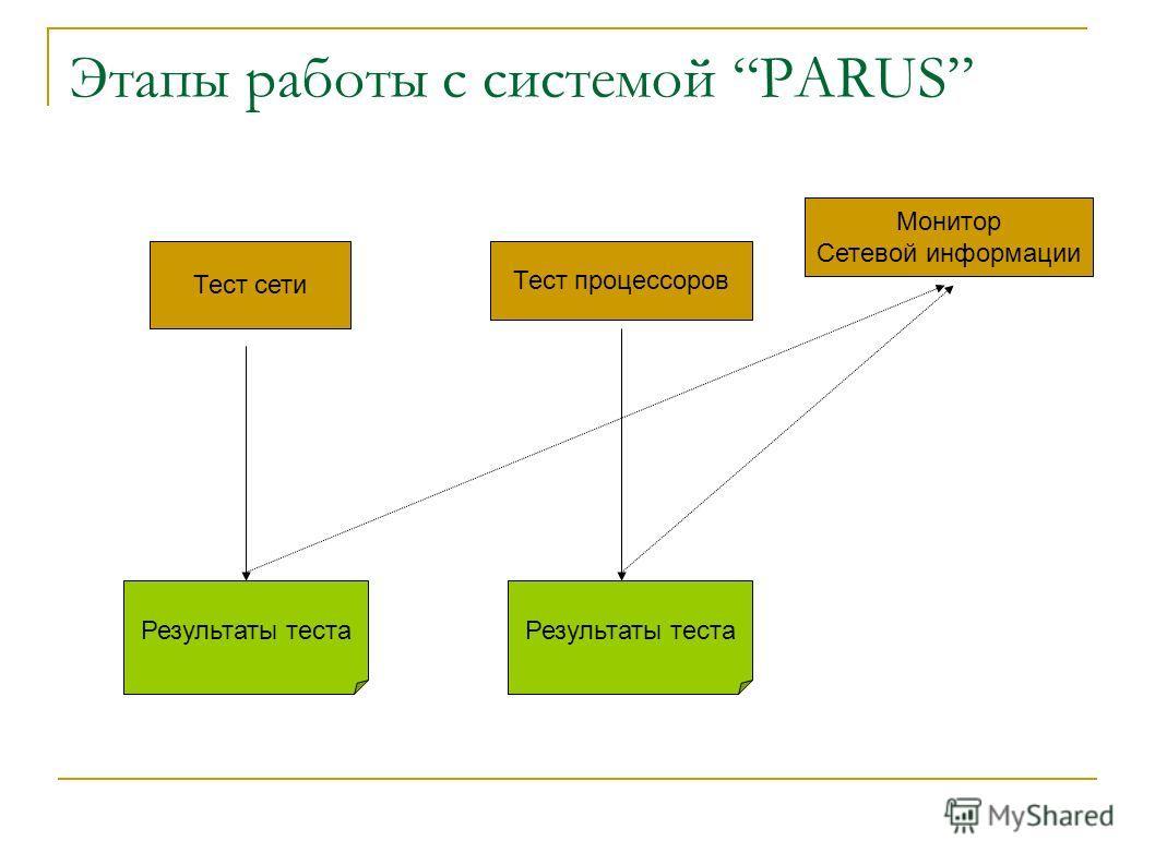 Этапы работы с системой PARUS Тест сети Тест процессоров Результаты теста Монитор Сетевой информации