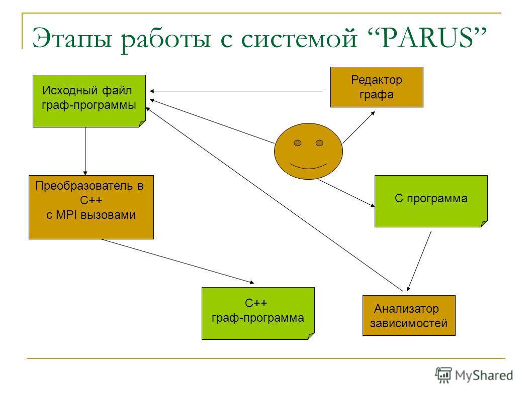 Этапы работы с системой PARUS Исходный файл граф-программы С программа Анализатор зависимостей Преобразователь в C++ c MPI вызовами С++ граф-программа Редактор графа