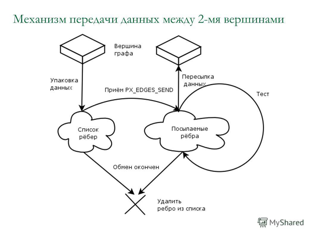 Механизм передачи данных между 2-мя вершинами